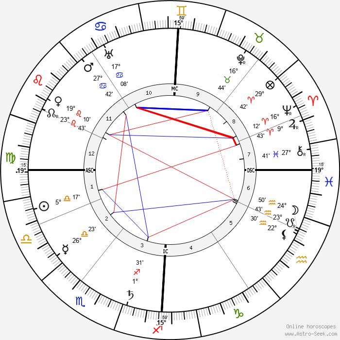 Willy Beckerath - Birth horoscope chart