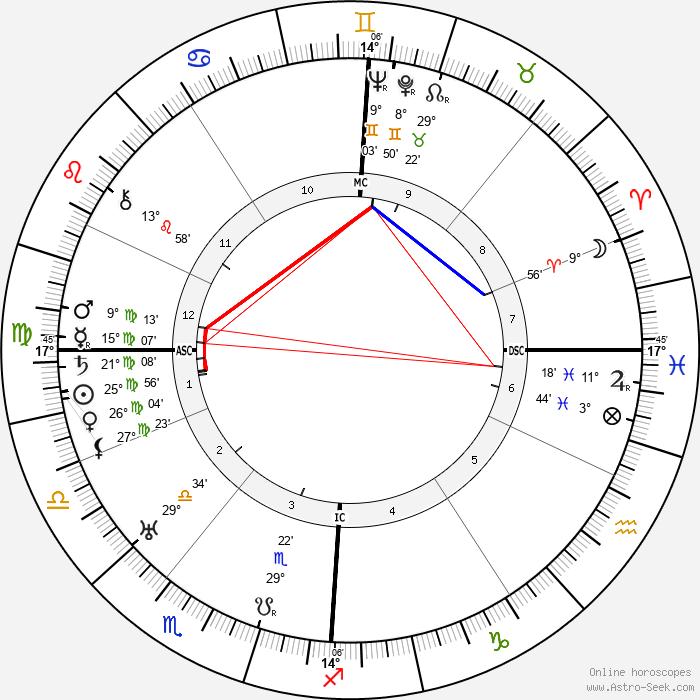 Willy Birgel - Birth horoscope chart