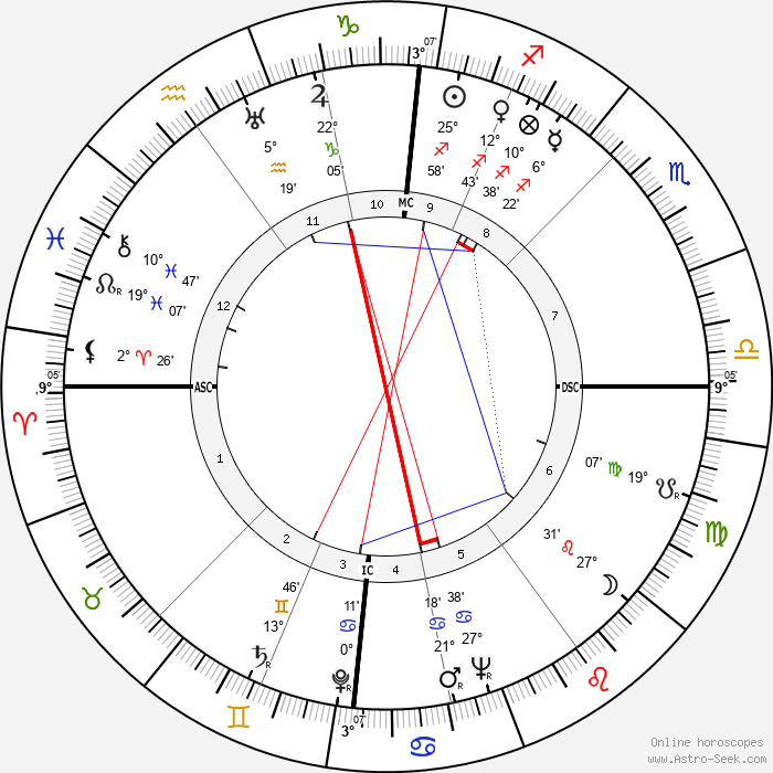 Willy Brandt - Birth horoscope chart