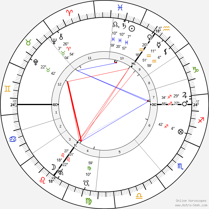 Willy Hellpach - Birth horoscope chart