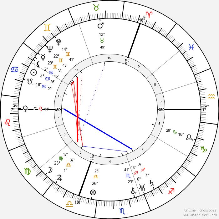 Willy Messerschmitt - Birth horoscope chart