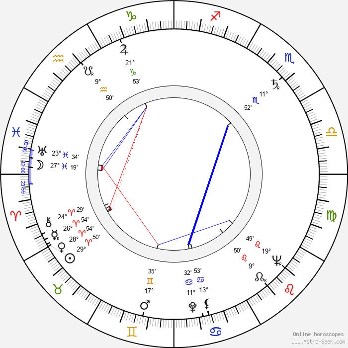 Wilma Lipp - Birth horoscope chart
