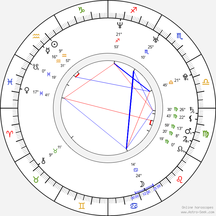 Wilmer Valderrama - Birth horoscope chart