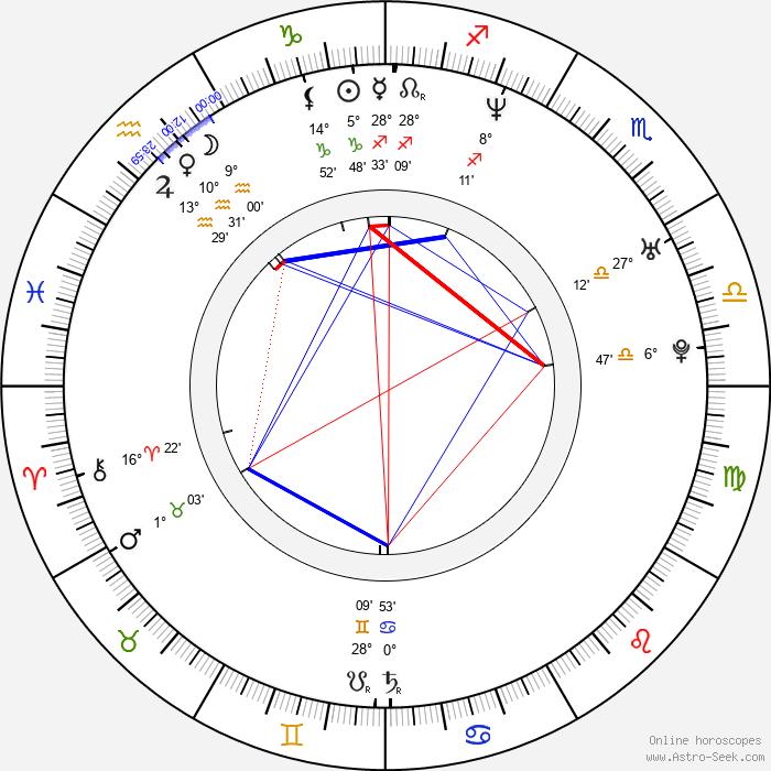 Wilson Cruz - Birth horoscope chart