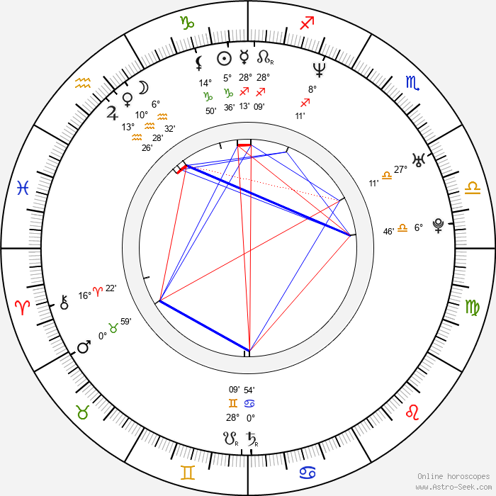 Wilson Cruz - Birth horoscope chart