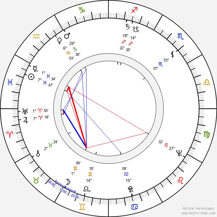 Wilson Viana - Birth horoscope chart