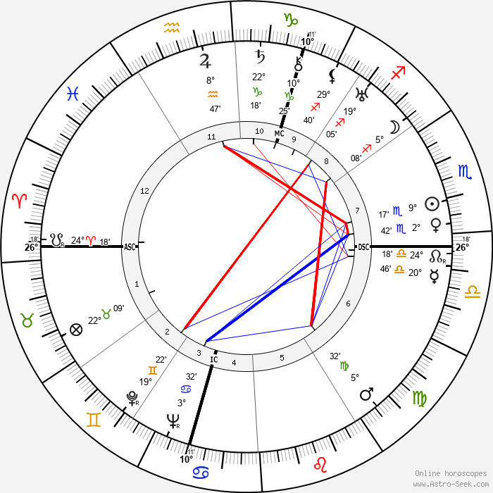 Wim Clemens - Birth horoscope chart
