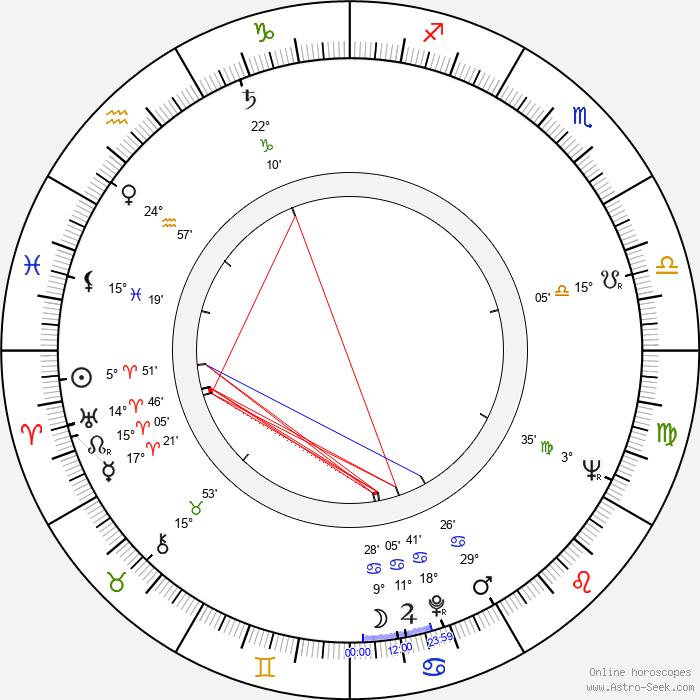 Wim Lindner - Birth horoscope chart