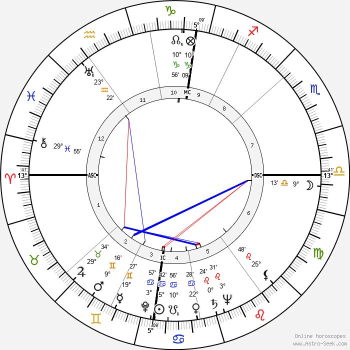 Wim Sonneveld - Birth horoscope chart