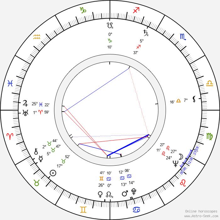 Wim Thoelke - Birth horoscope chart