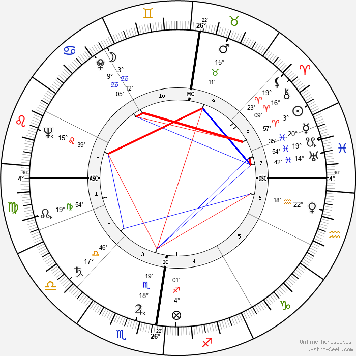 Wim van Est - Birth horoscope chart