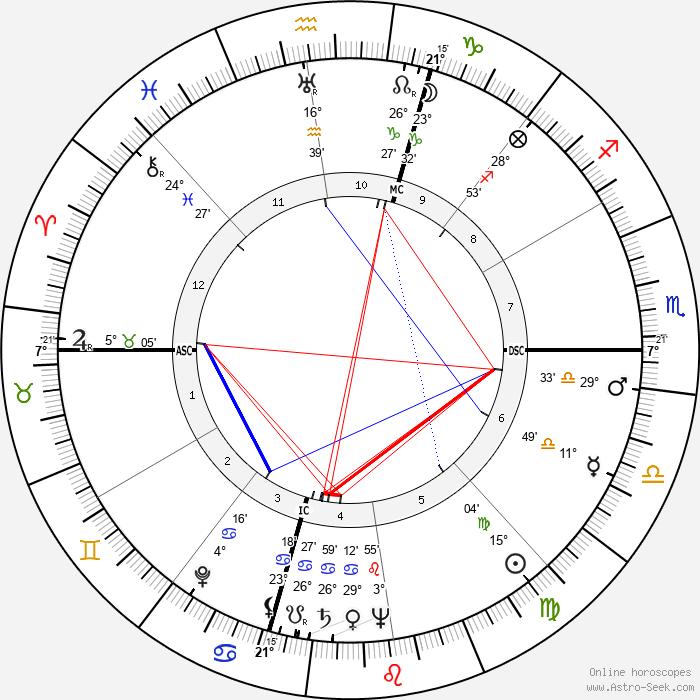 Winant Sidle - Birth horoscope chart