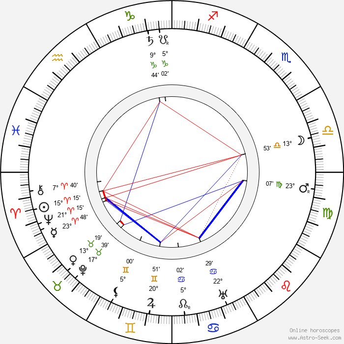 Winchell Smith - Birth horoscope chart