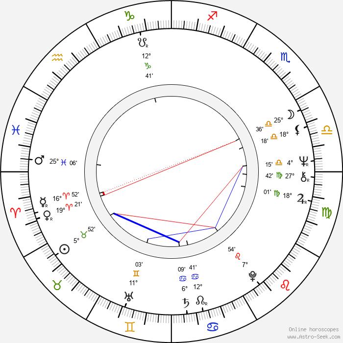 Winfried Glatzeder - Birth horoscope chart