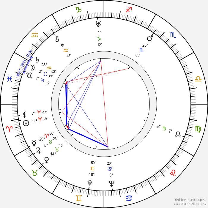 Winfried Zillig - Birth horoscope chart