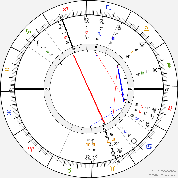 Winifred Ann Taylor - Birth horoscope chart