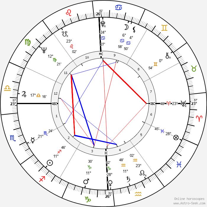 Wink Martindale - Birth horoscope chart