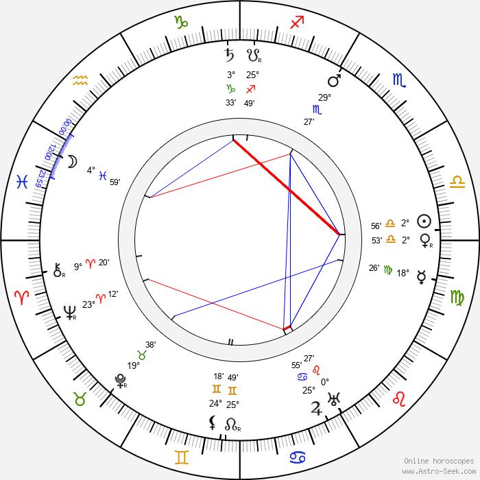 Winsor McCay - Birth horoscope chart