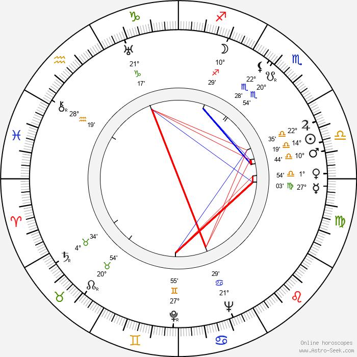 Winston Hibler - Birth horoscope chart
