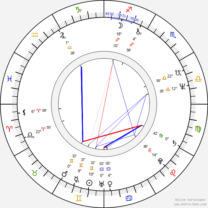Winston Rekert - Birth horoscope chart
