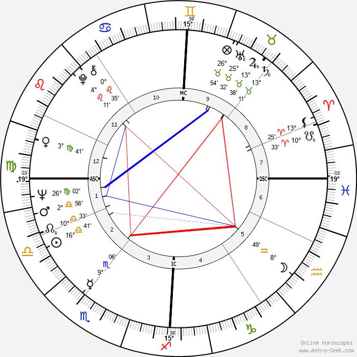 Winston S. Churchill - Birth horoscope chart