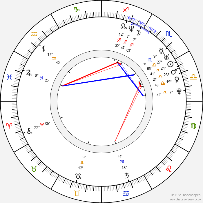 Wioletta Białk - Birth horoscope chart