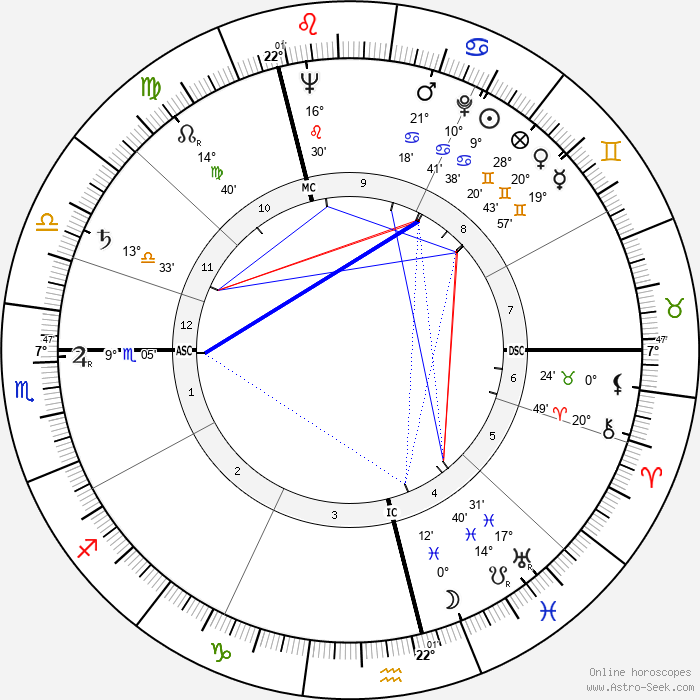 Wislawa Szymborska - Birth horoscope chart