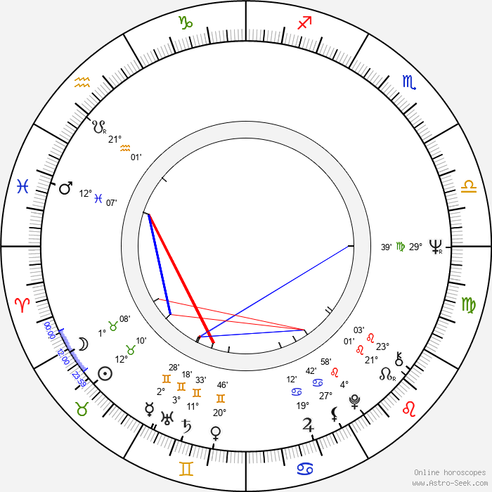 Witold Debicki - Birth horoscope chart