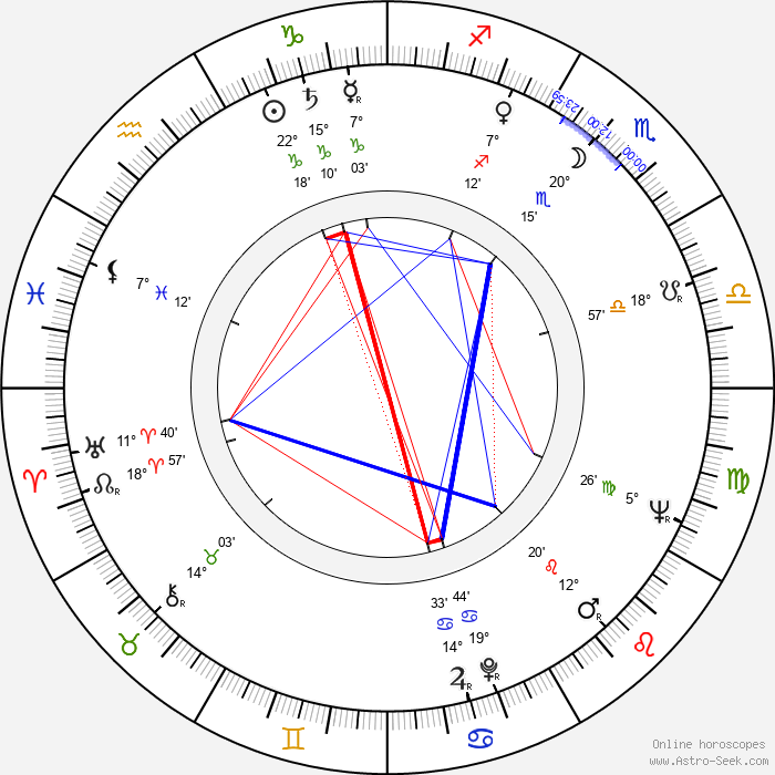 Witold Filler - Birth horoscope chart