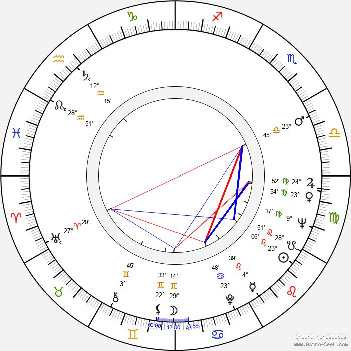 Witold Leszczynski - Birth horoscope chart
