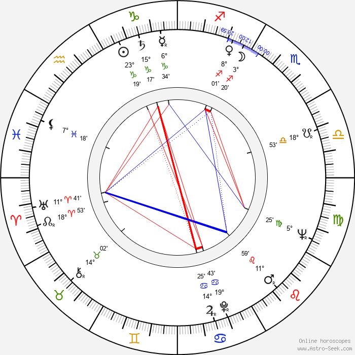 Witold Tokarski - Birth horoscope chart