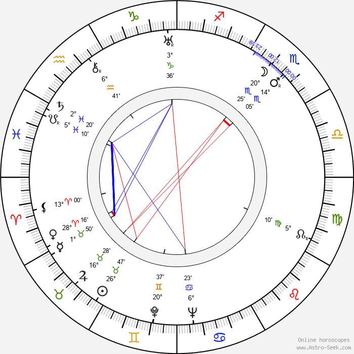 Wladyslaw Hancza - Birth horoscope chart