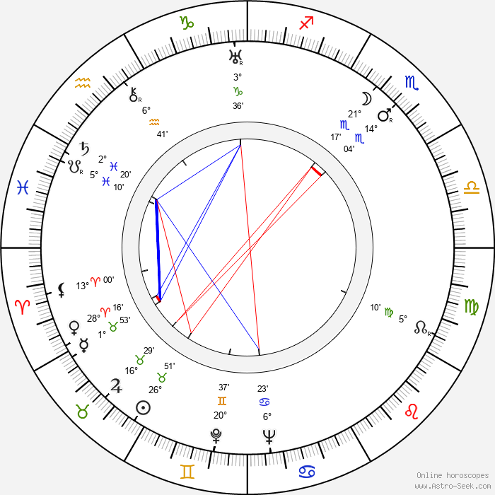 Wladyslaw Hancza - Birth horoscope chart