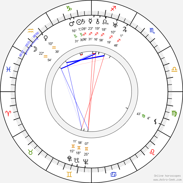 Wladyslaw Krasnowiecki - Birth horoscope chart