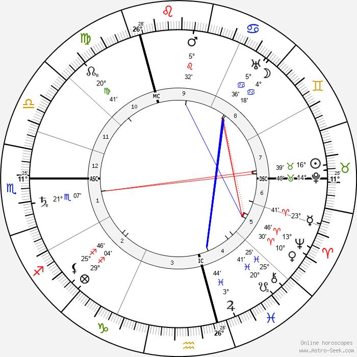 Wladyslaw Reymont - Birth horoscope chart