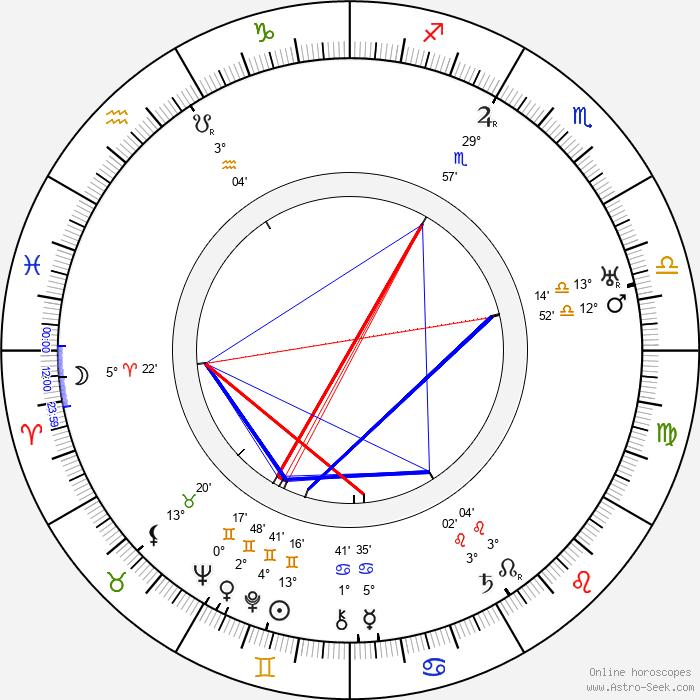 Wladyslaw Stoma - Birth horoscope chart