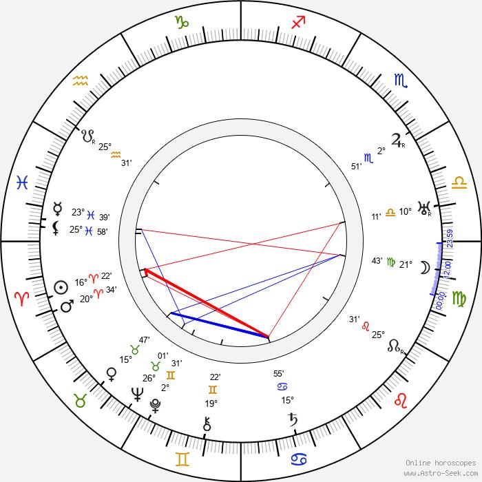 Wladyslaw Walter - Birth horoscope chart