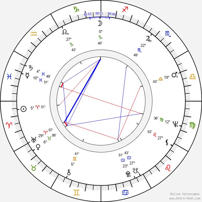 Wlodzimierz Bednarski - Birth horoscope chart