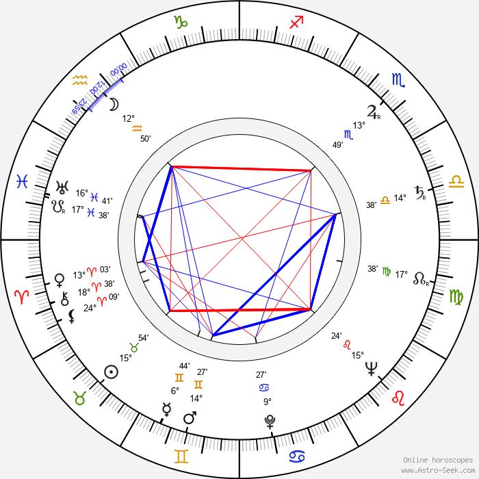 Wlodzimierz Skoczylas - Birth horoscope chart