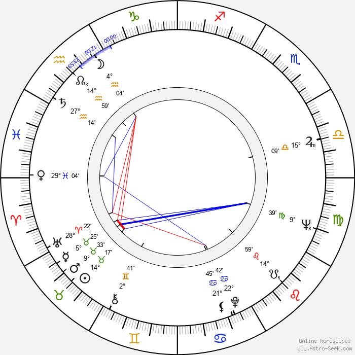 Wlodzimierz Wiszniewski - Birth horoscope chart