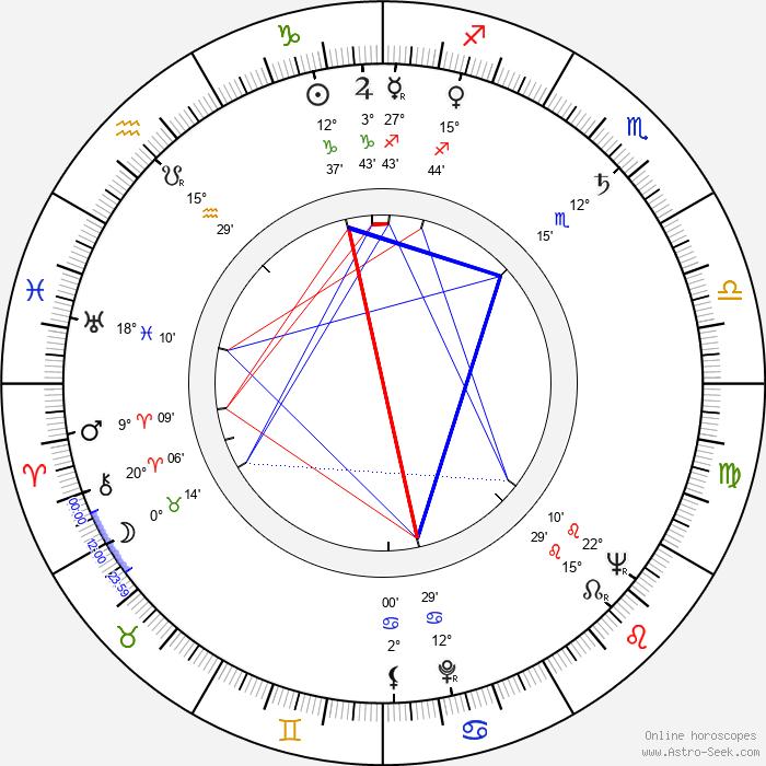Wlodzumierz Maciag - Birth horoscope chart