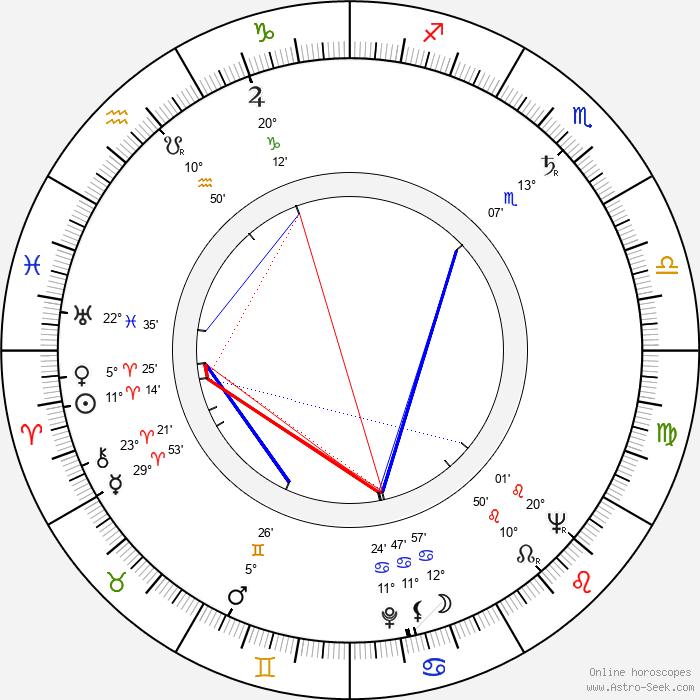 Wojciech Has - Birth horoscope chart