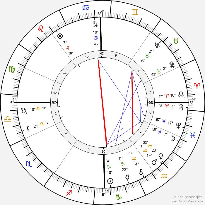 Wojciech Kossak - Birth horoscope chart