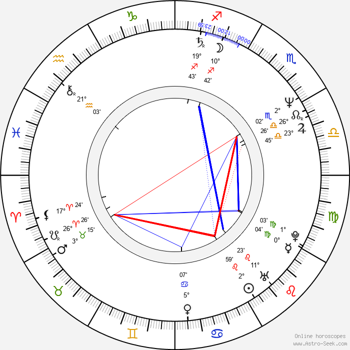 Wojciech Pacyna - Birth horoscope chart