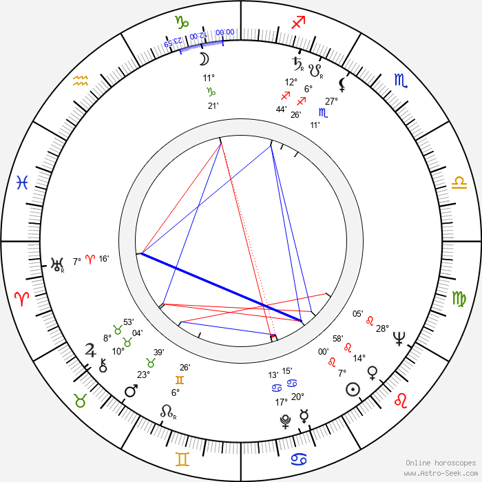 Wojciech Siemion - Birth horoscope chart