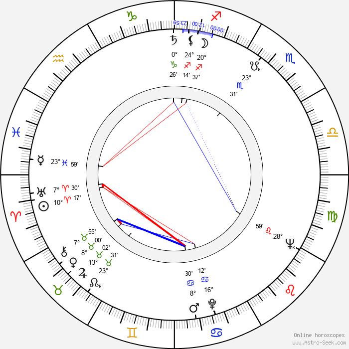 Wojciech Skibiński - Birth horoscope chart