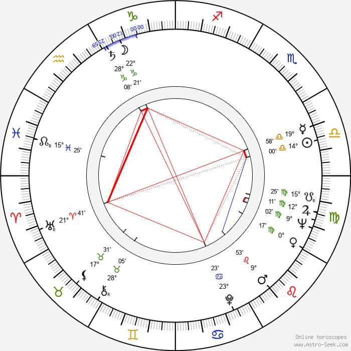 Wojciech Standello - Birth horoscope chart