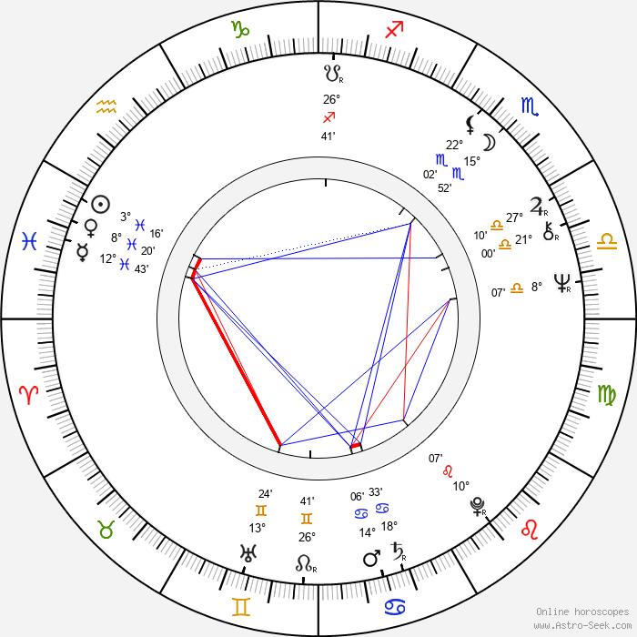 Wojciech Wiszniewski - Birth horoscope chart