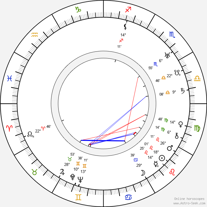 Woldemar Hägglund - Birth horoscope chart