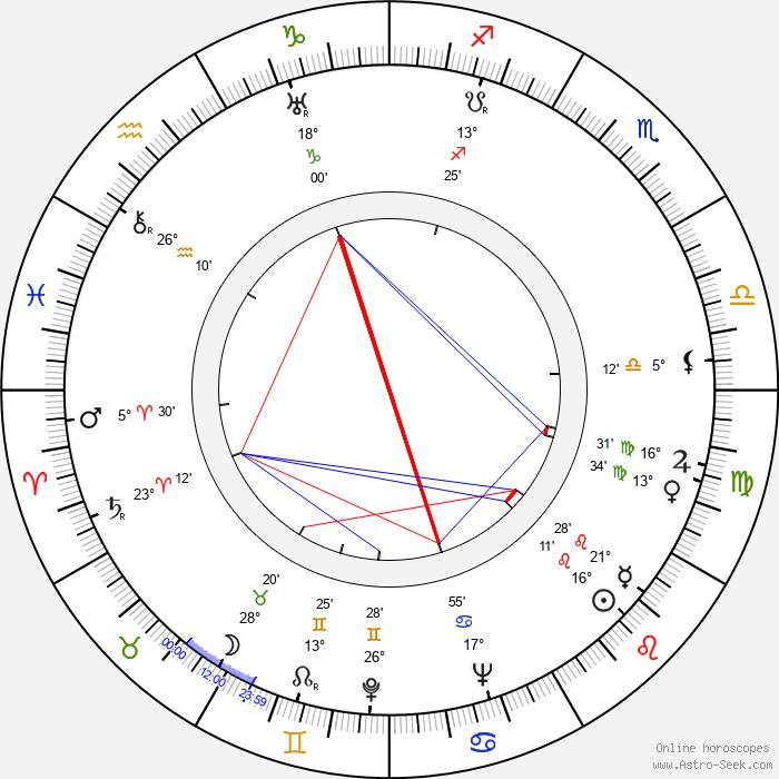 Wolf Goette - Birth horoscope chart